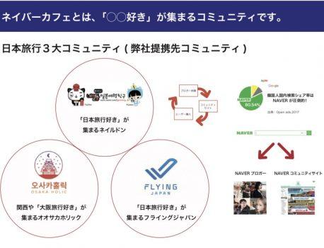 韓国3大訪日メディア「ネイバーカフェ」広告配信サービス
